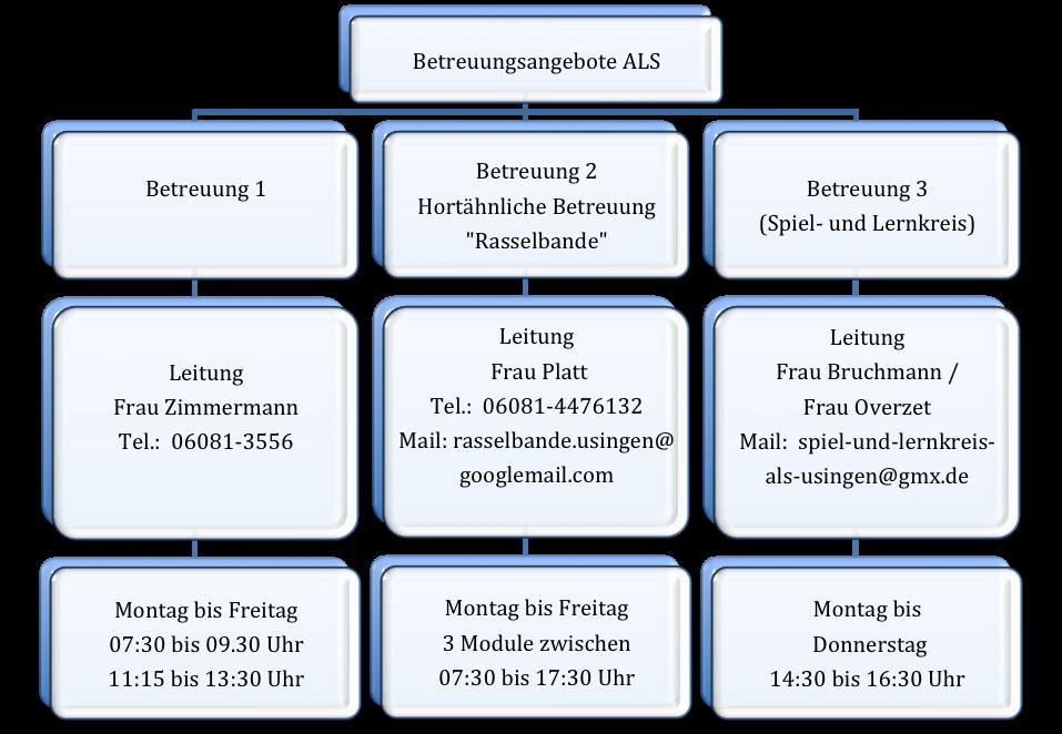 Organigramm Betreuung